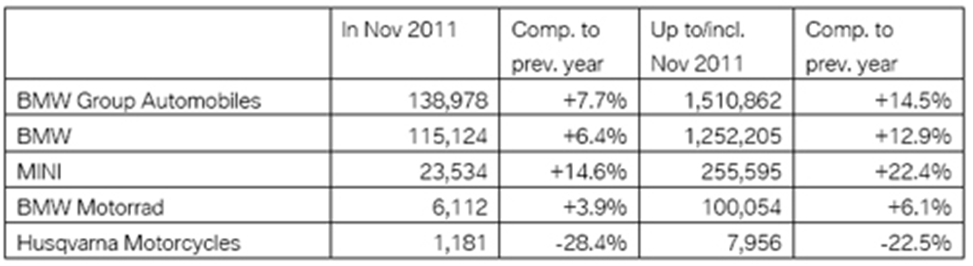 BMW Group sales in/up to November 2011 at a glance