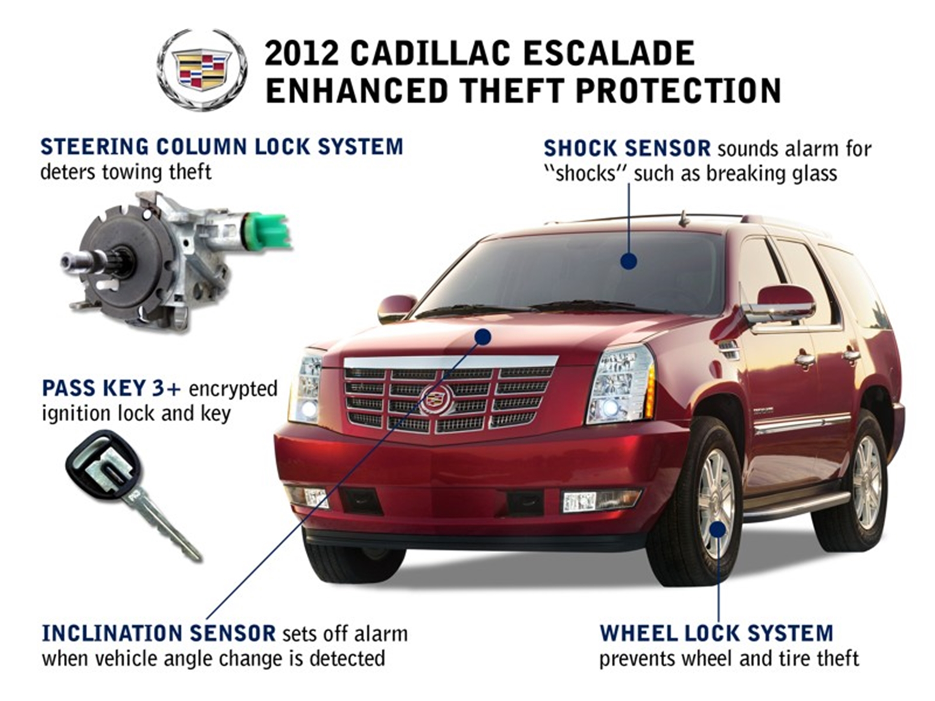 Cadillac Escalade Security