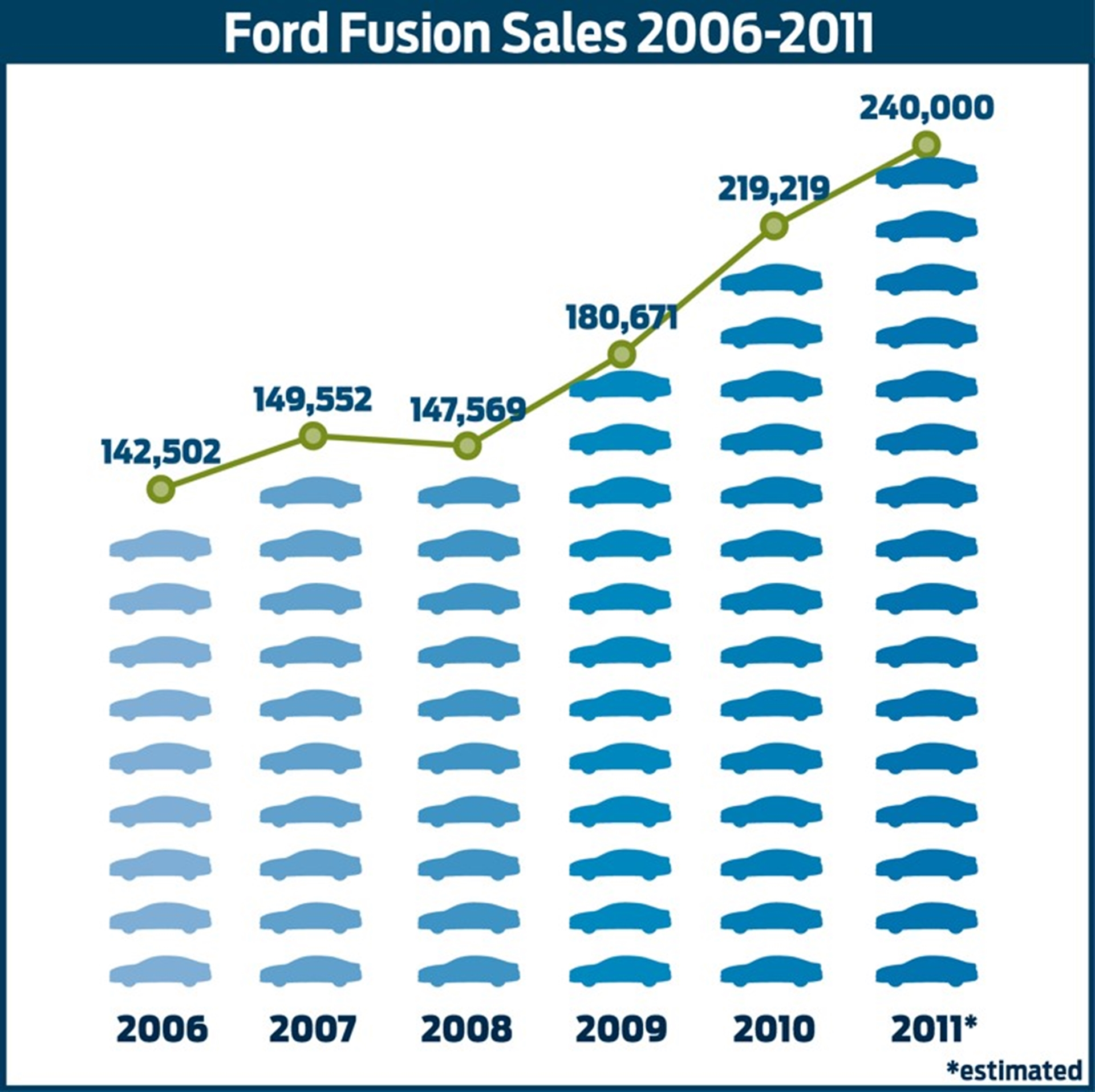 Ford Fusion Sales