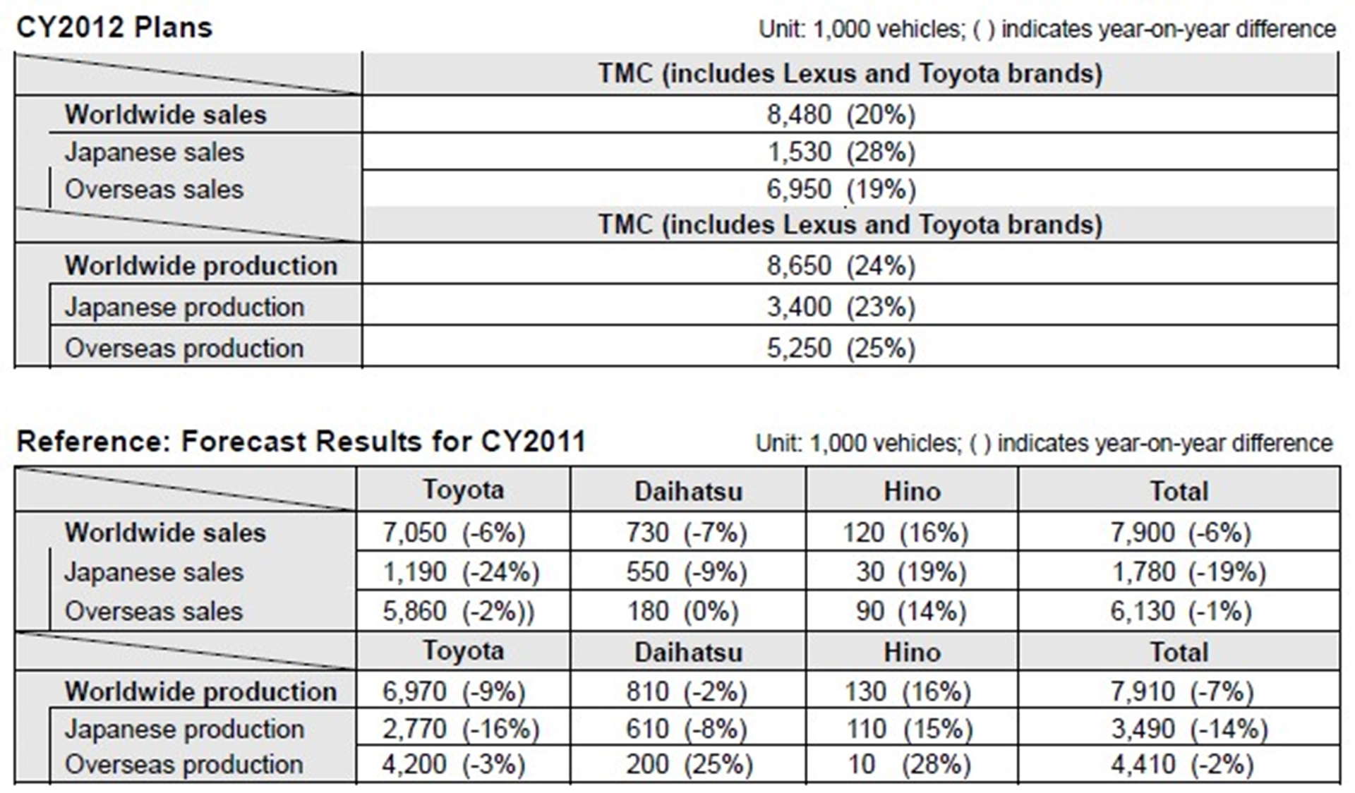 Toyota Sales Figures