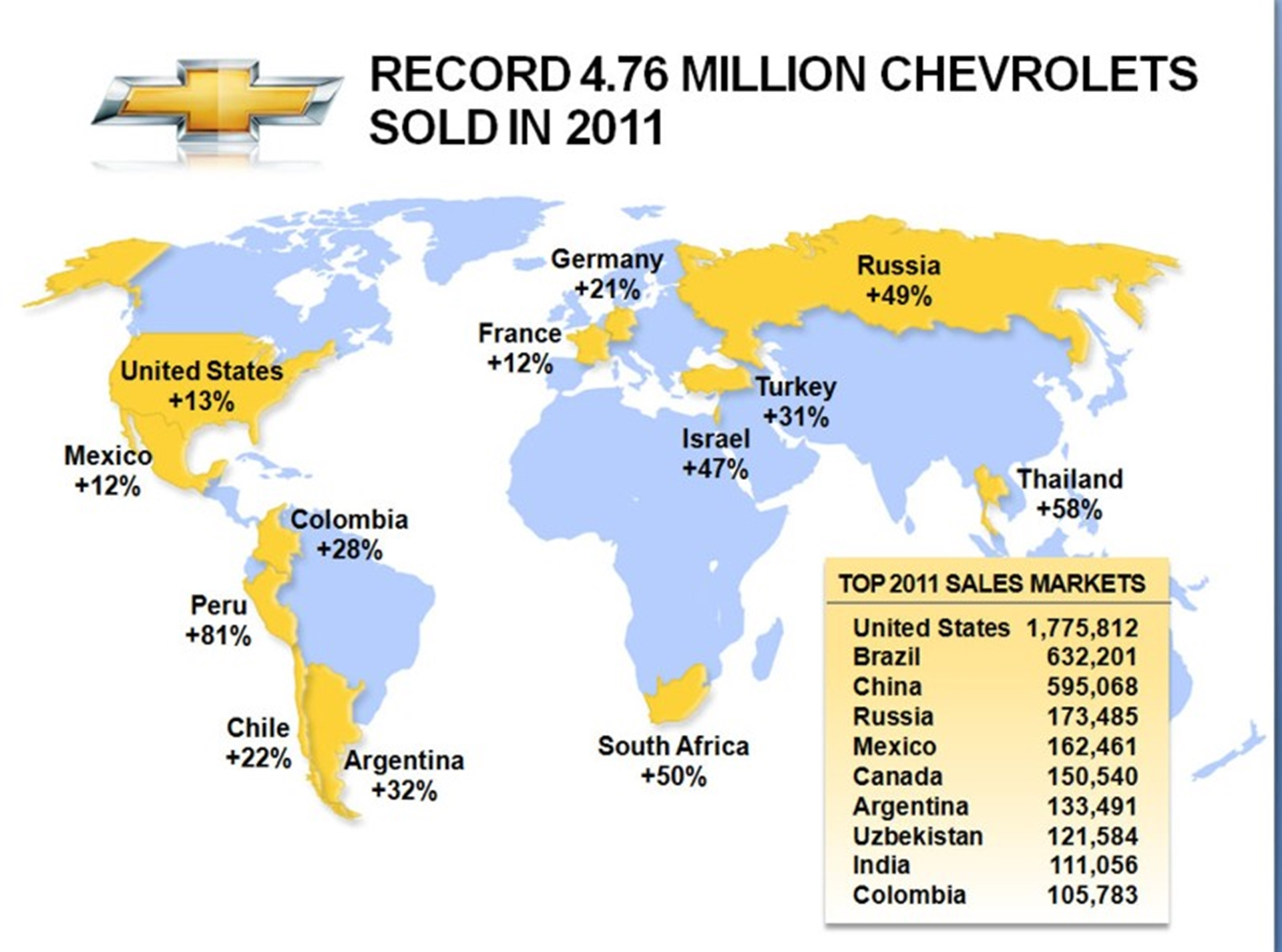 Chevrolet Global Sales 2011