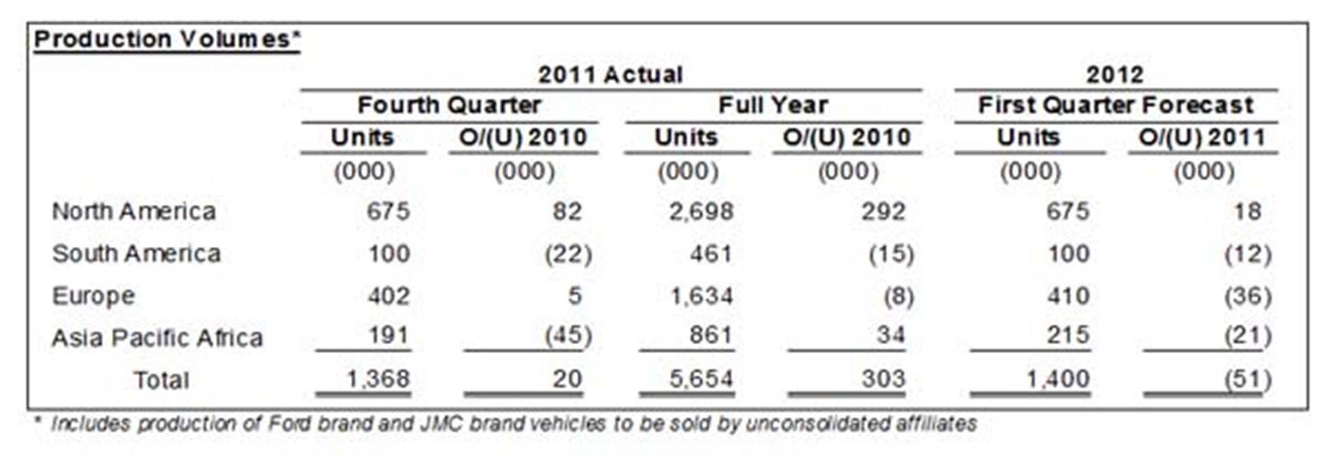 Ford Financial Graph6