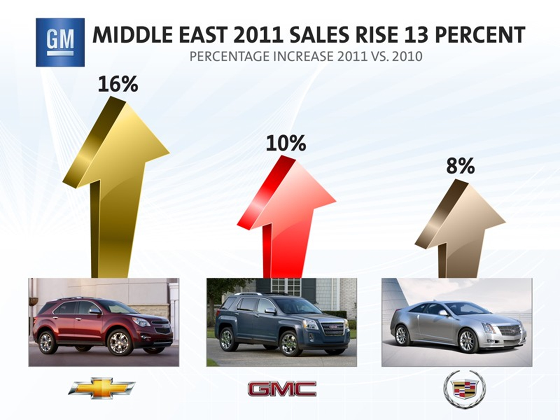 GM Middle East 2011 Sales
