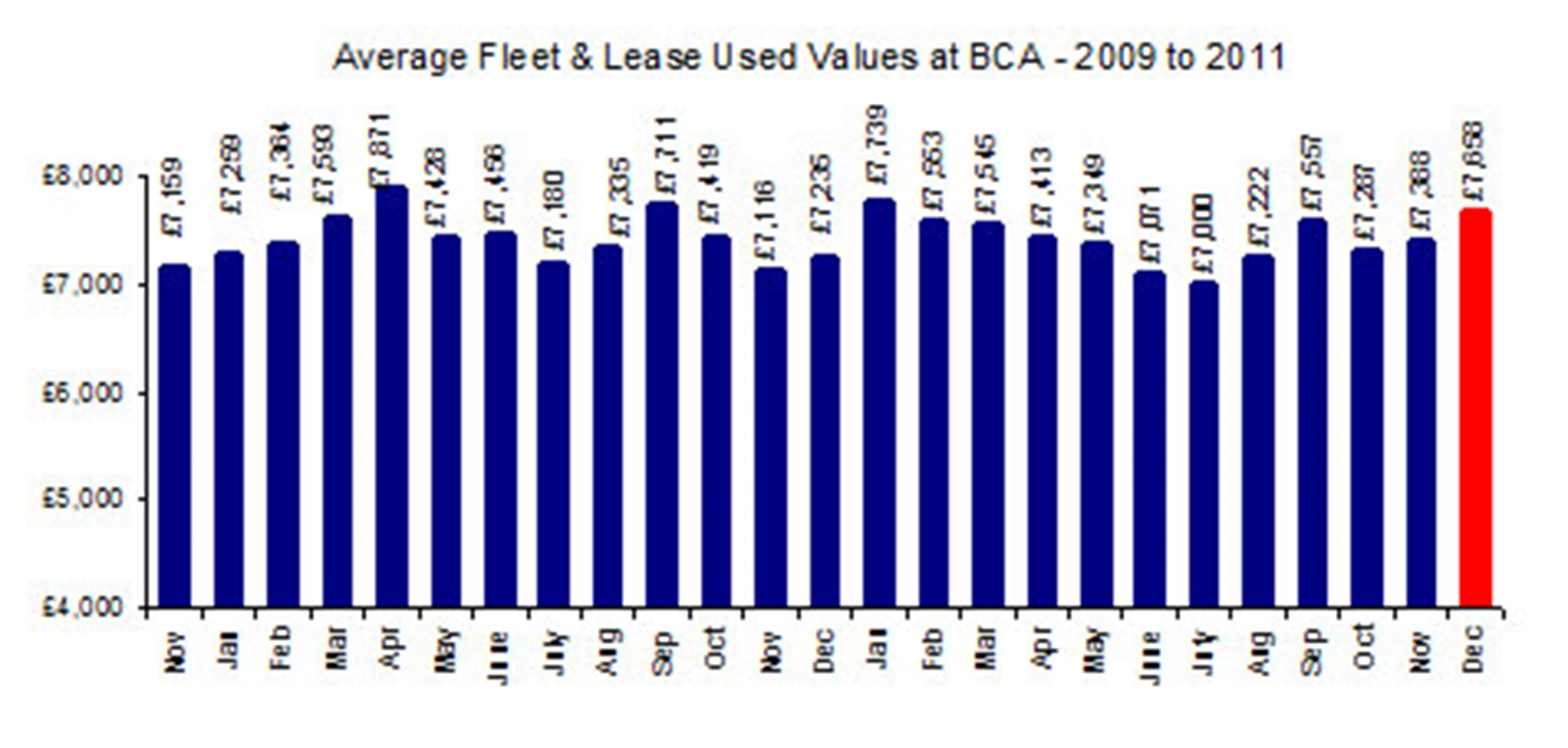 Fleet values