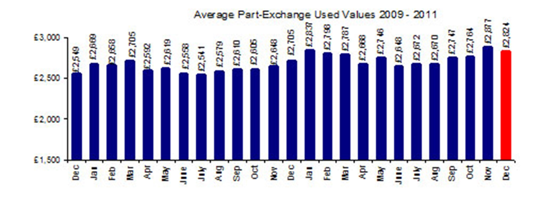 The part-exchange sector
