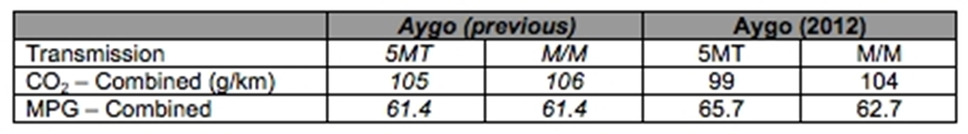 Toyota Aygo Fire-stats