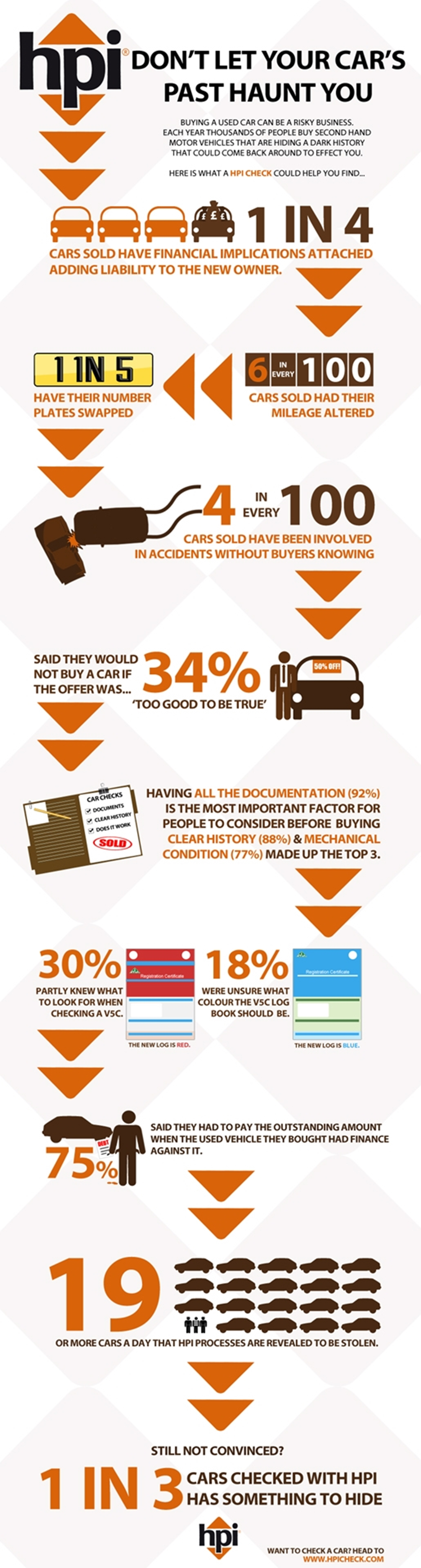 Second Hand Cars Infographic