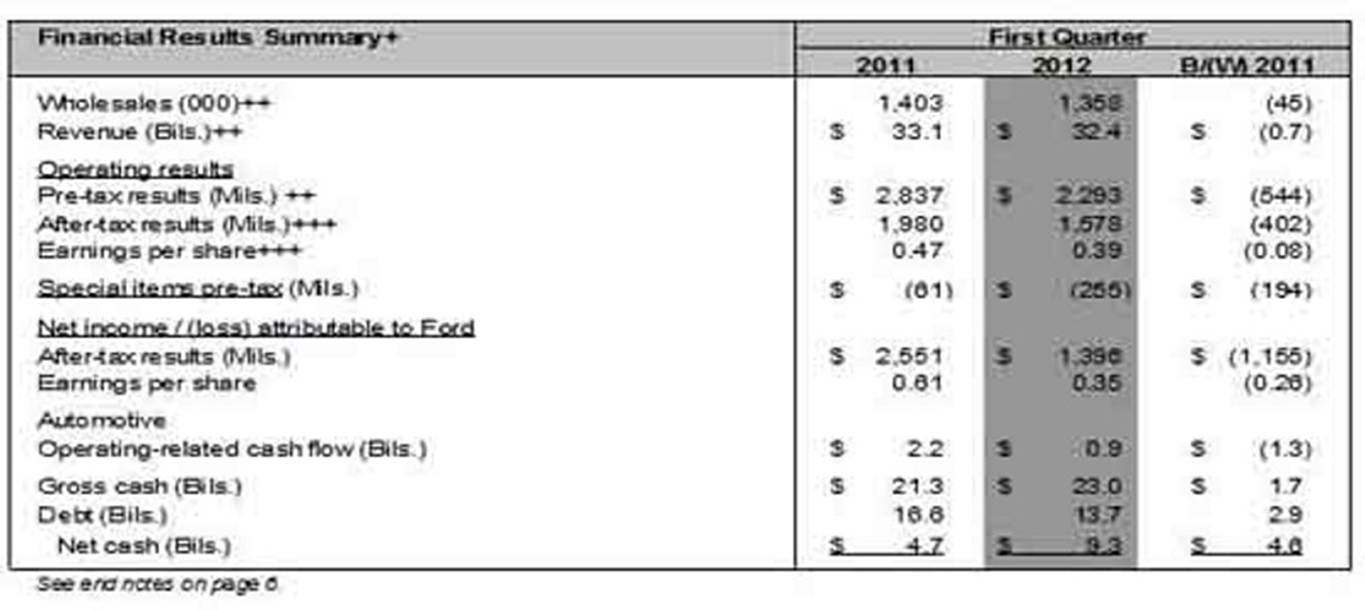 ford financial data
