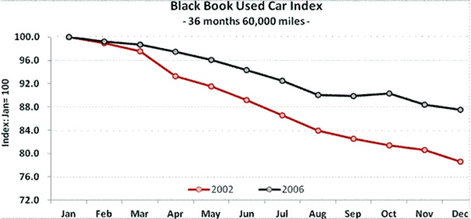 Black Book Used Car Index