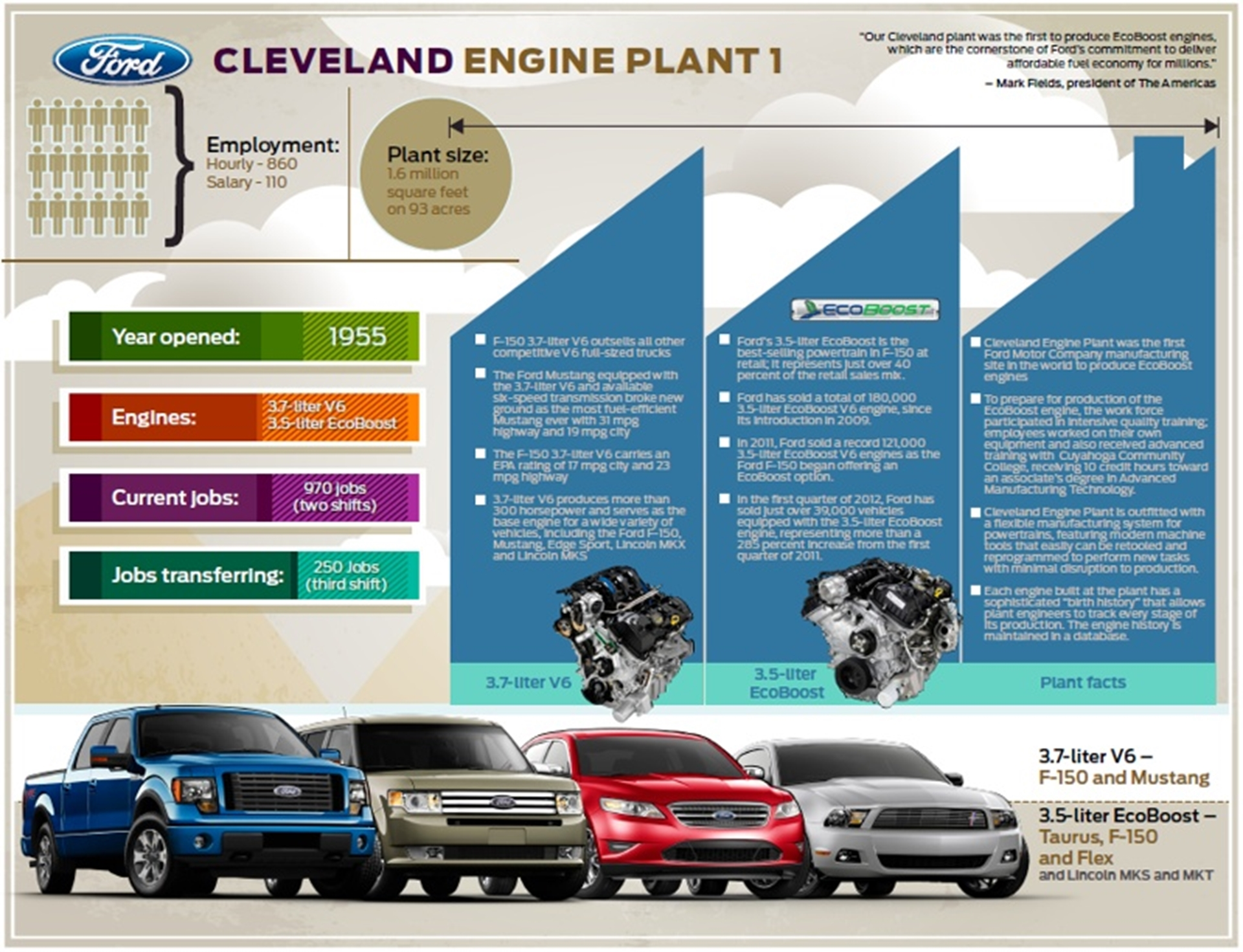 Ford Cleveland Engine Plant
