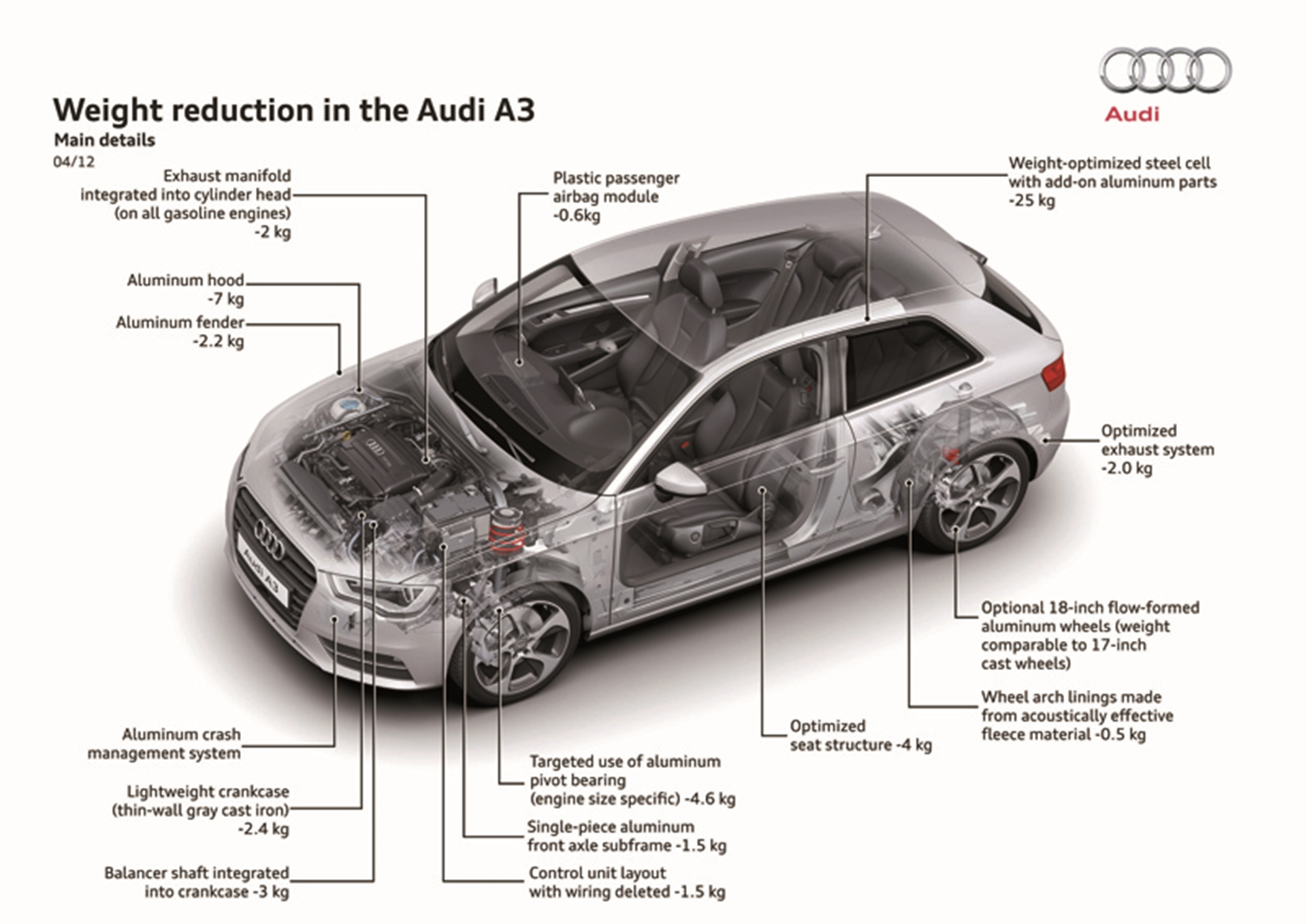 Audi Weight Reduction
