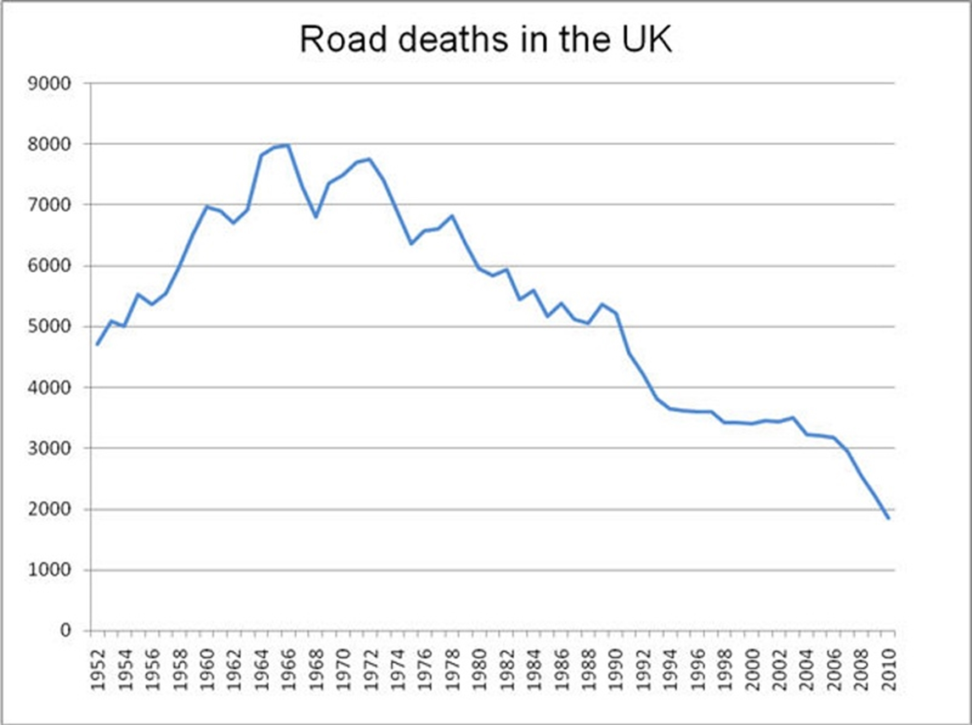 Road Deaths UK