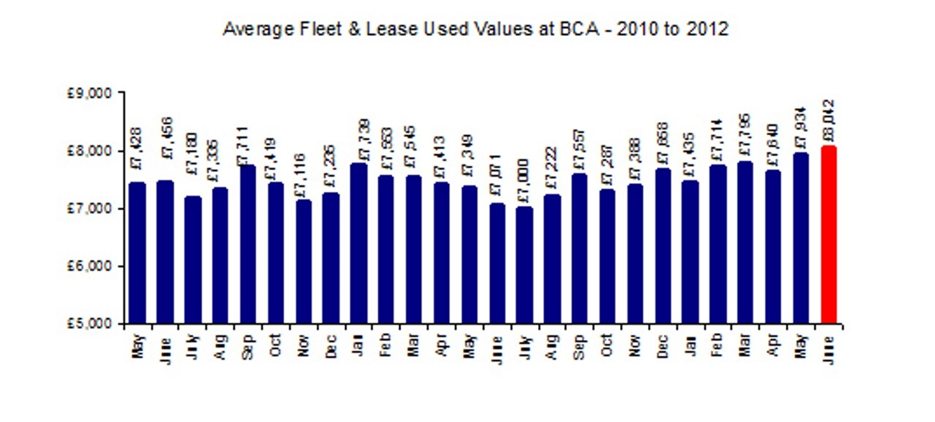 Average Fleet Values