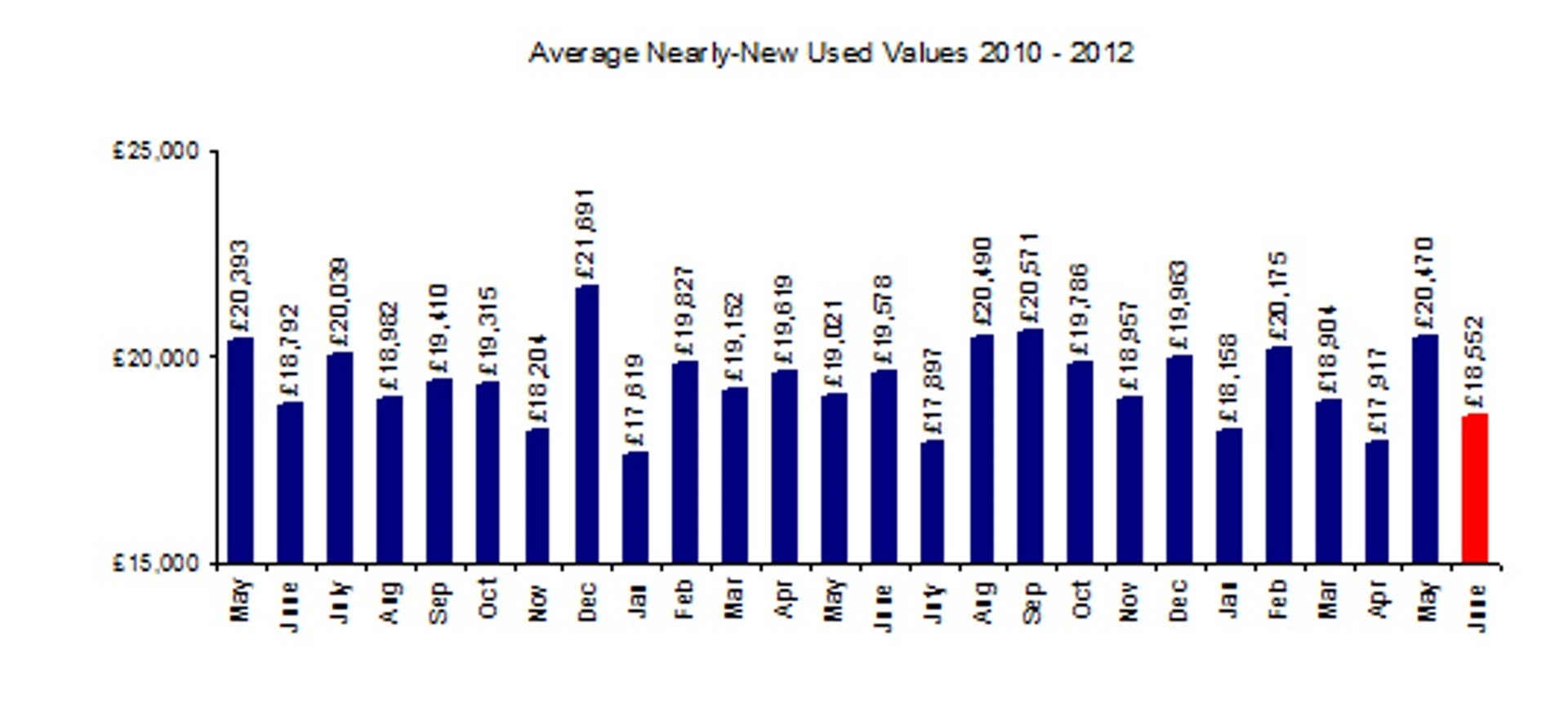 Average New Car Values