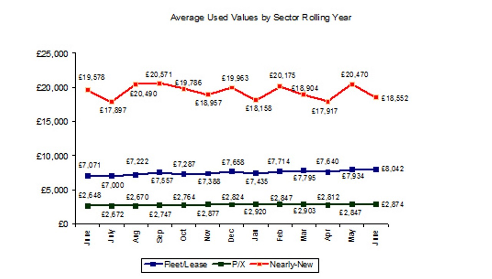 Average Used Car Values 2012