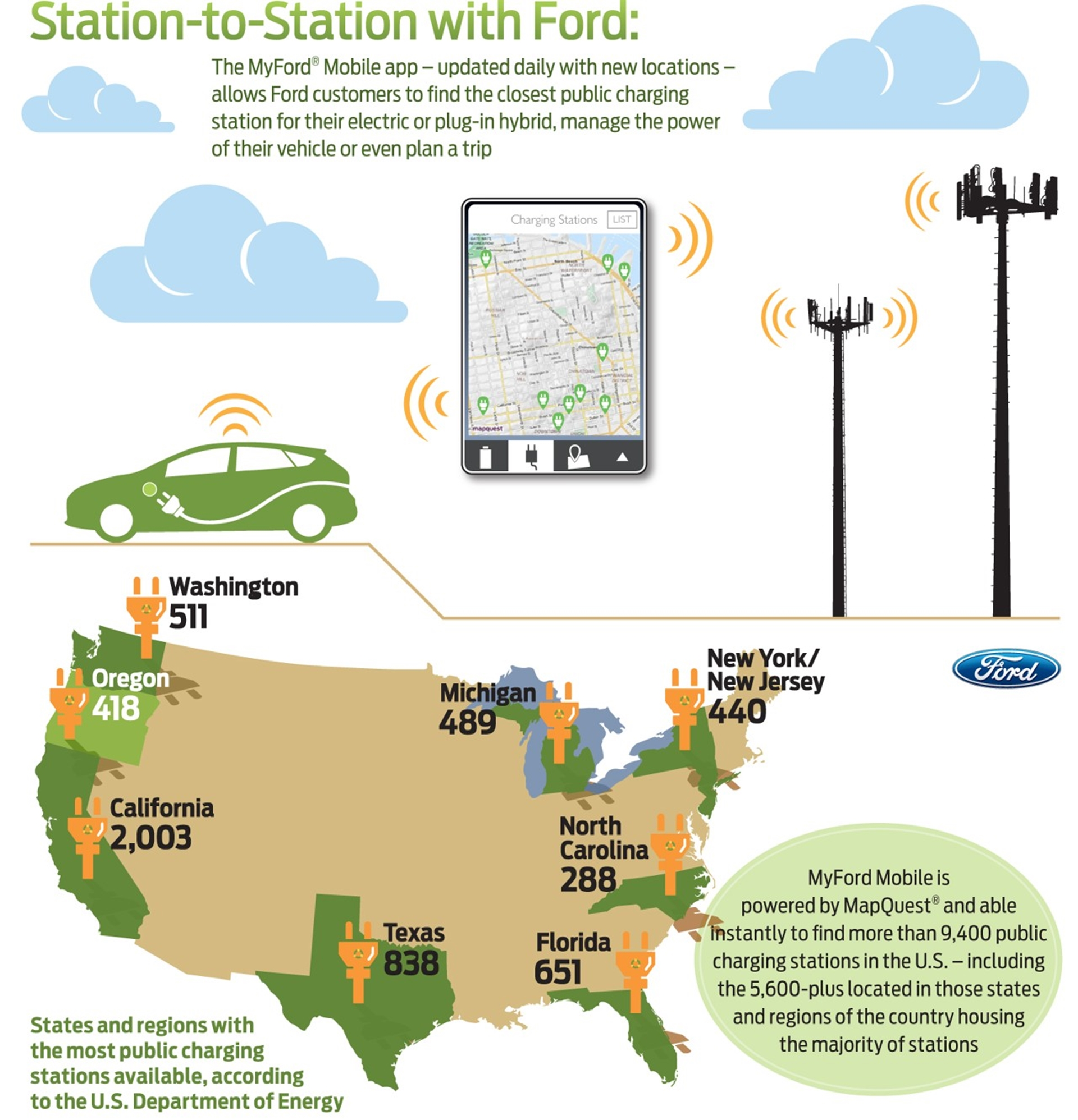 Ford Public Charging Stations