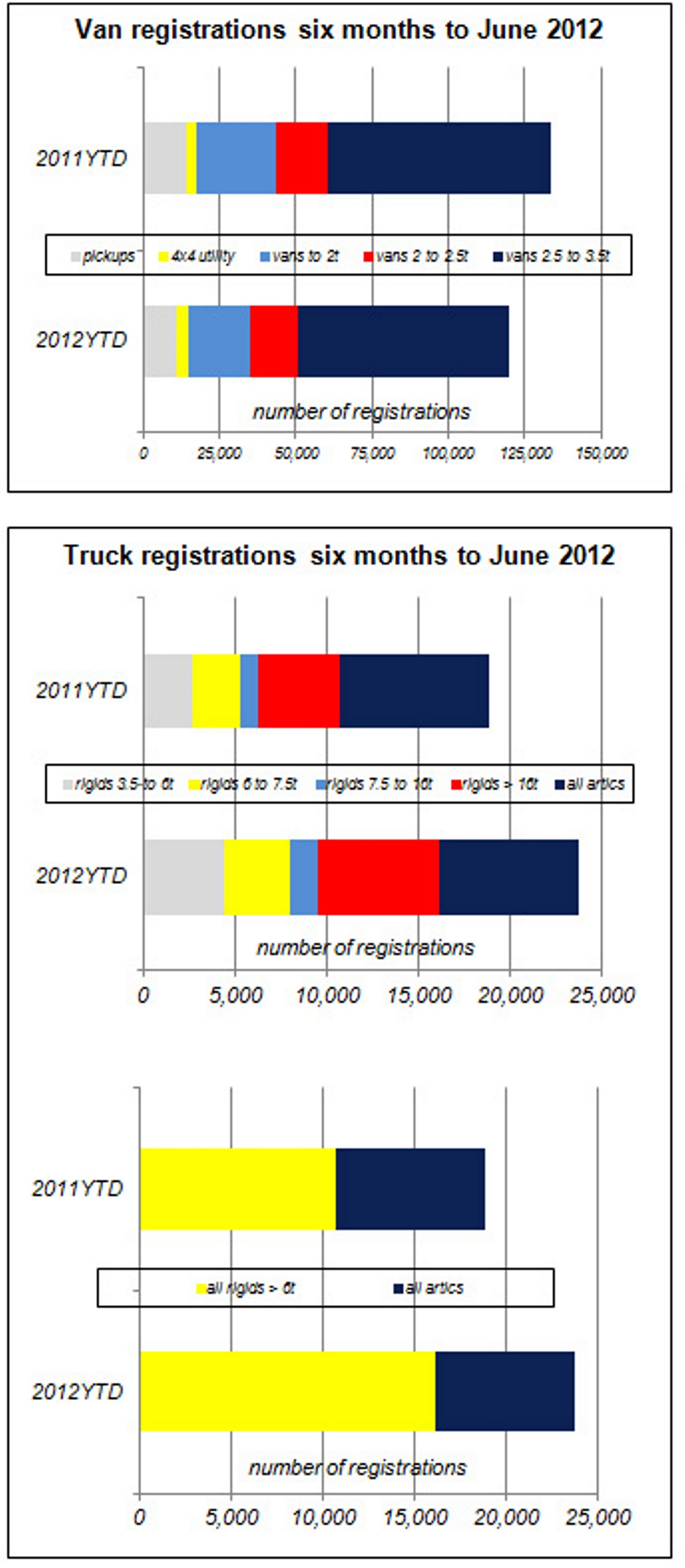 Truck Registrations United Kingdom 2012