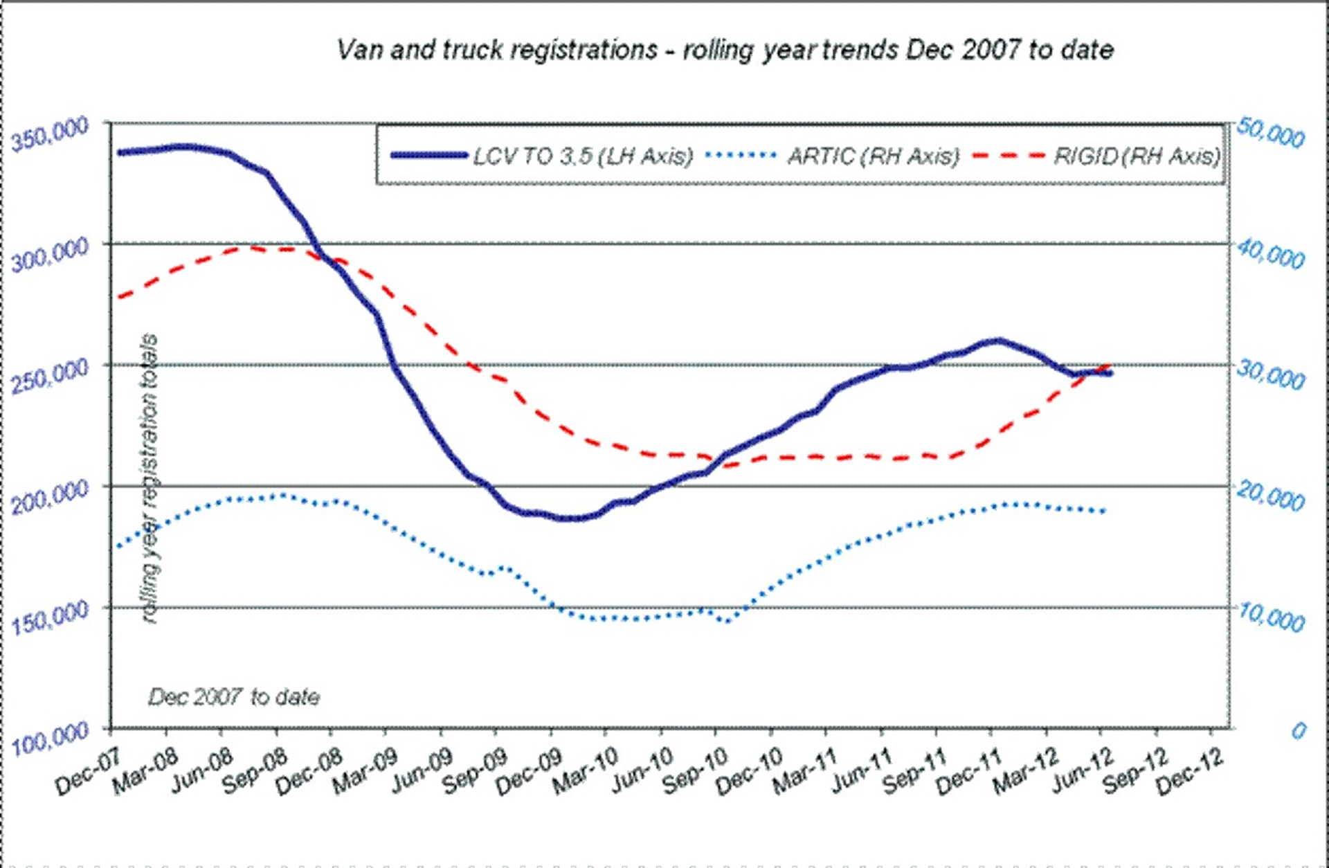 Truck Registrations United Kingdom