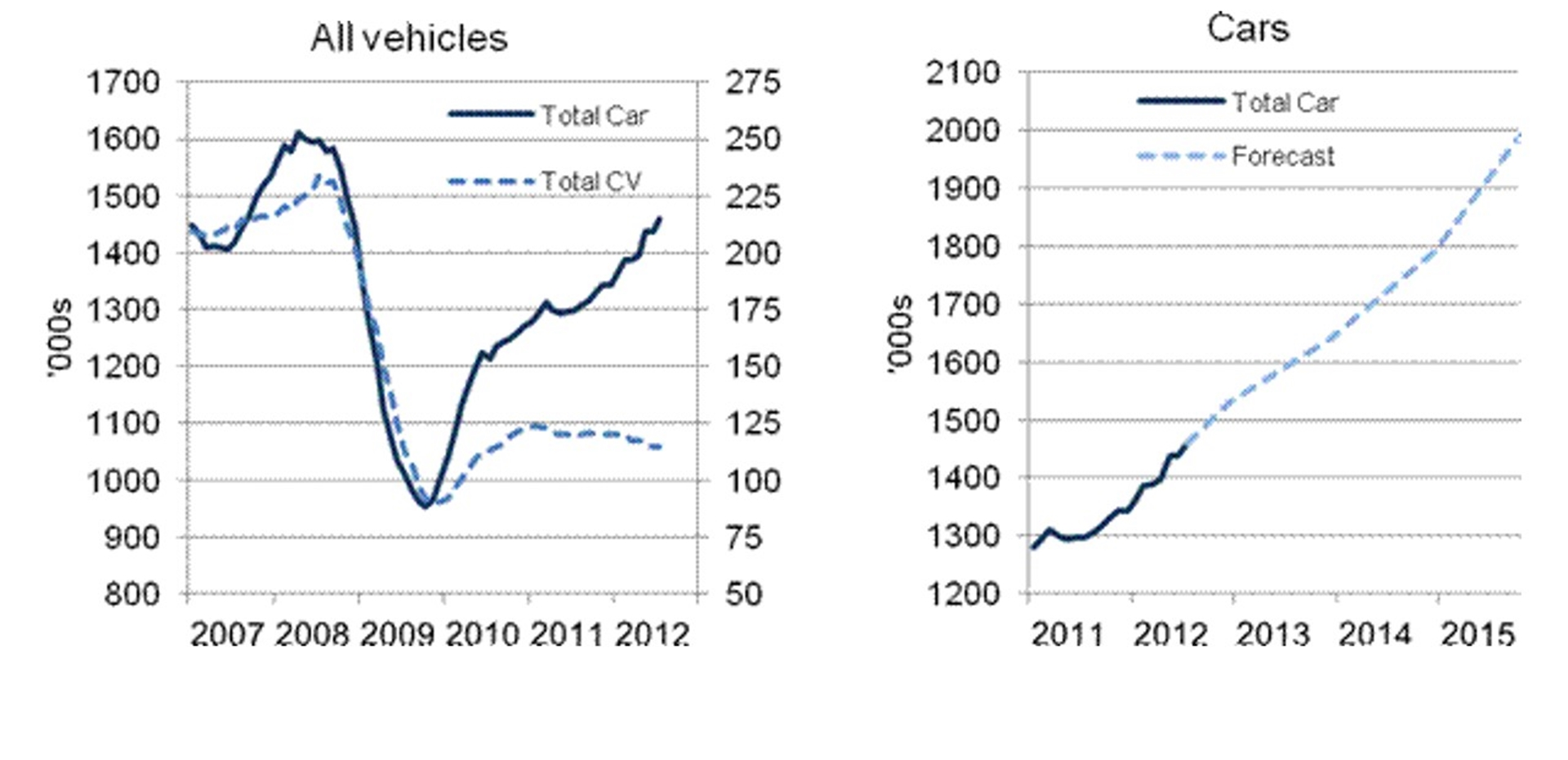 UK Motor Vehicle Sales