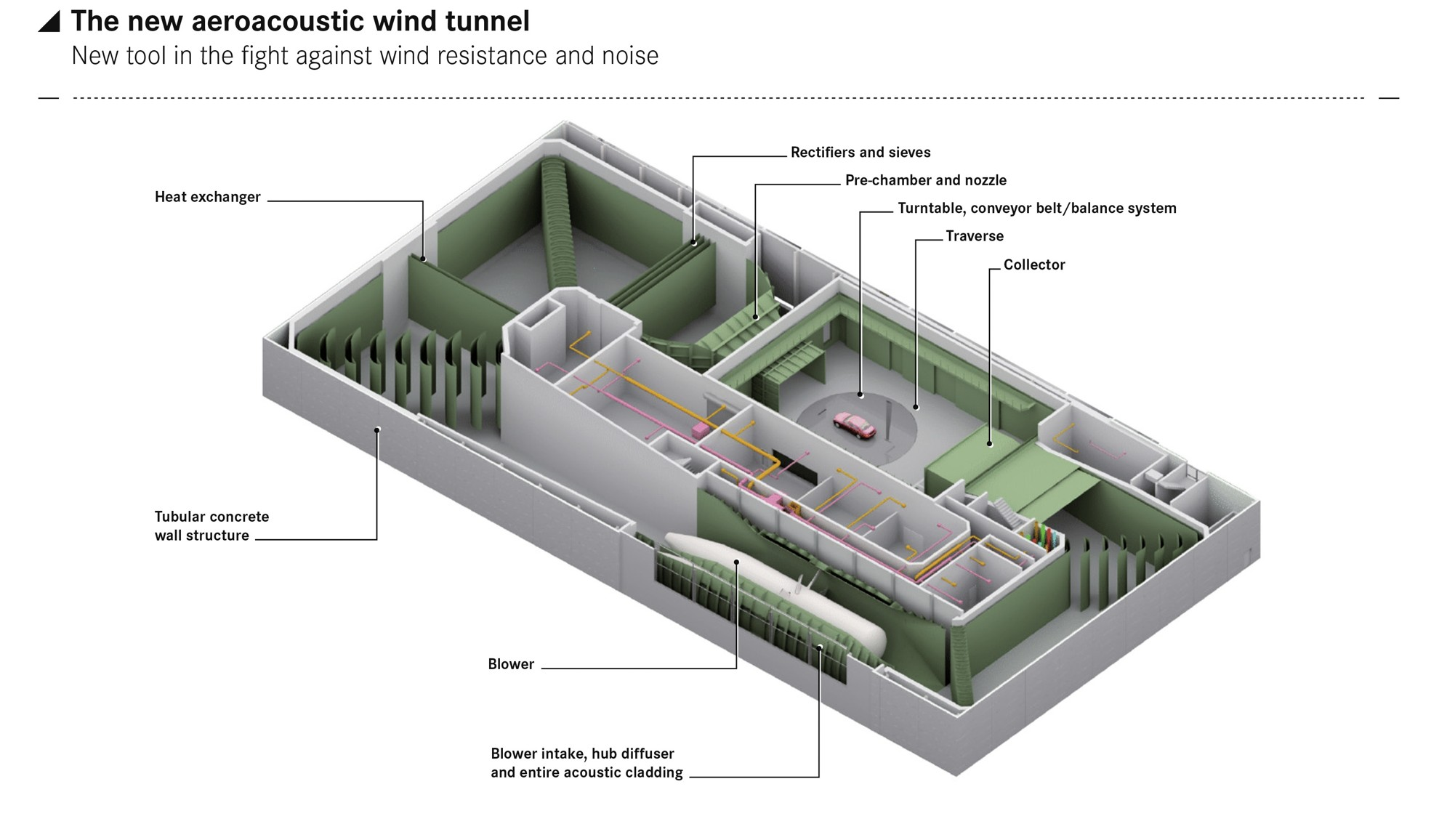 The new aeroacoustic wind tunnel new tool in the battle against wind