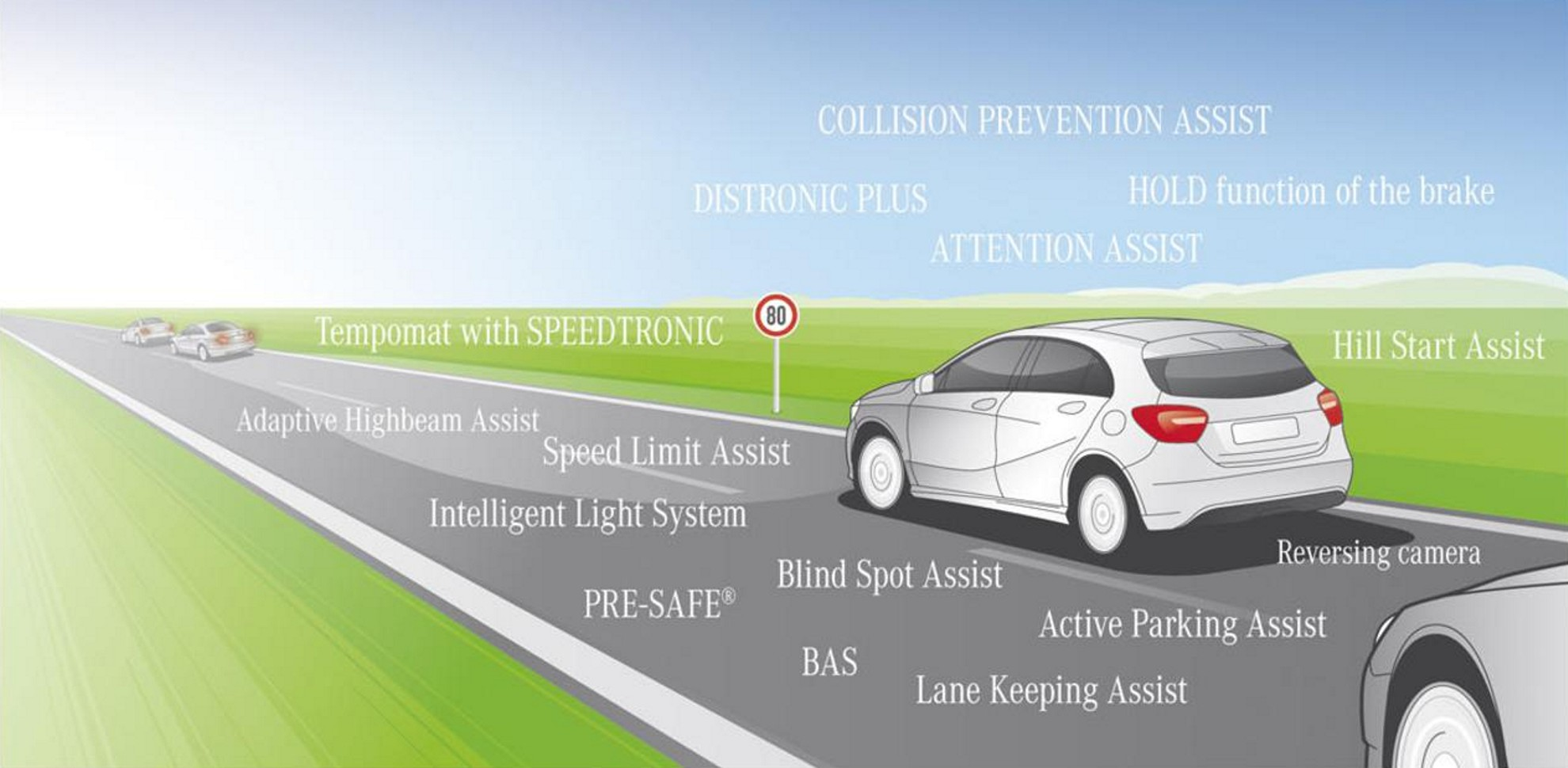 Mercedes Benz A-Class Passive Safety