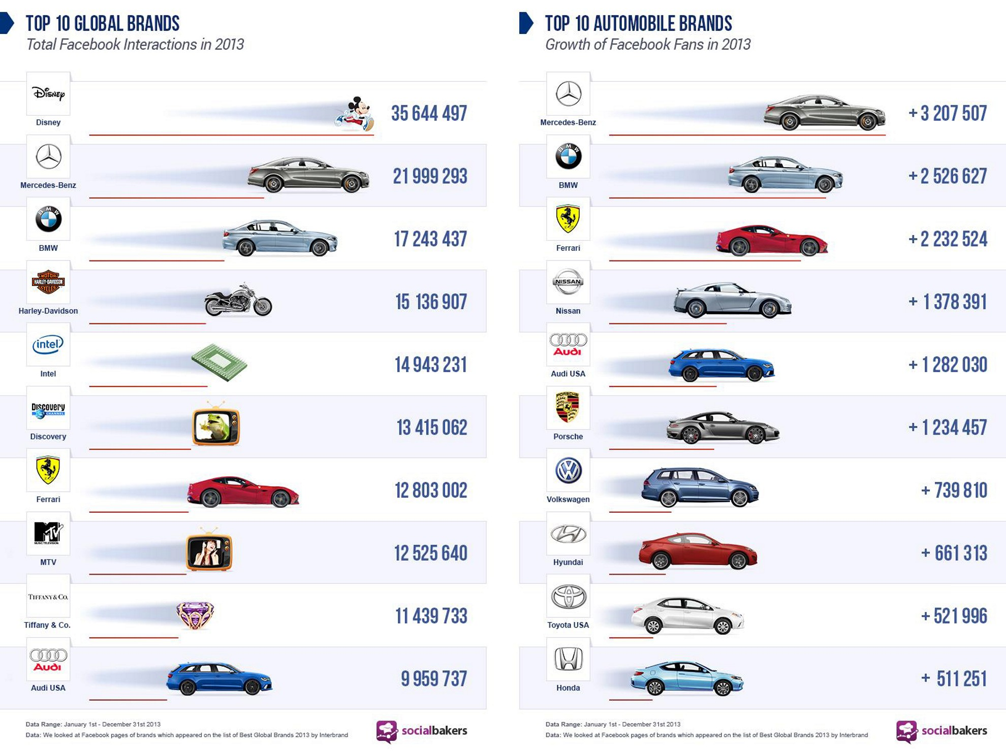 Mercedes Benz Social Media In The Automotive Industry