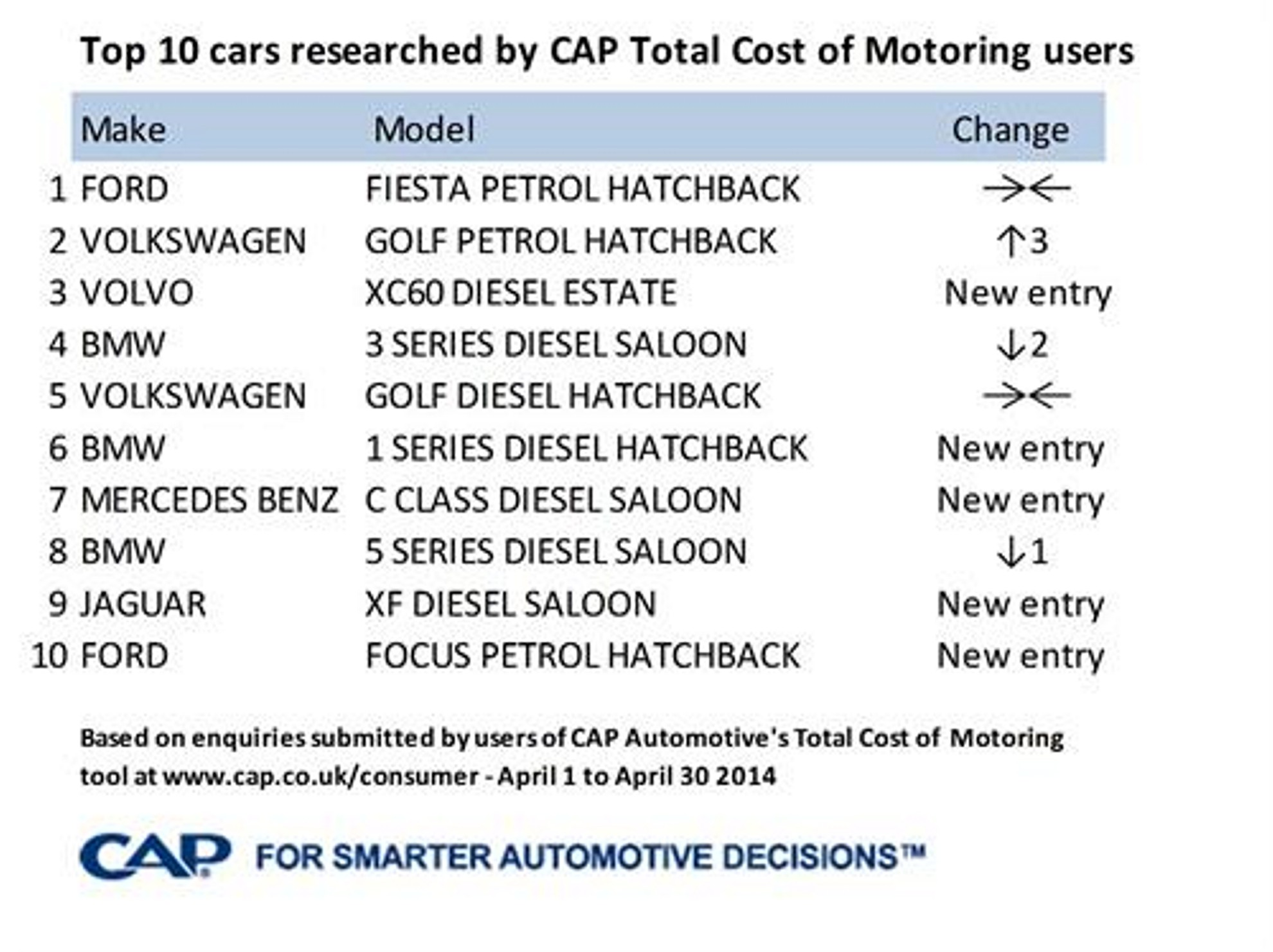 The top 10 cars researched in April 2014 by CAP Total Cost of Motoring