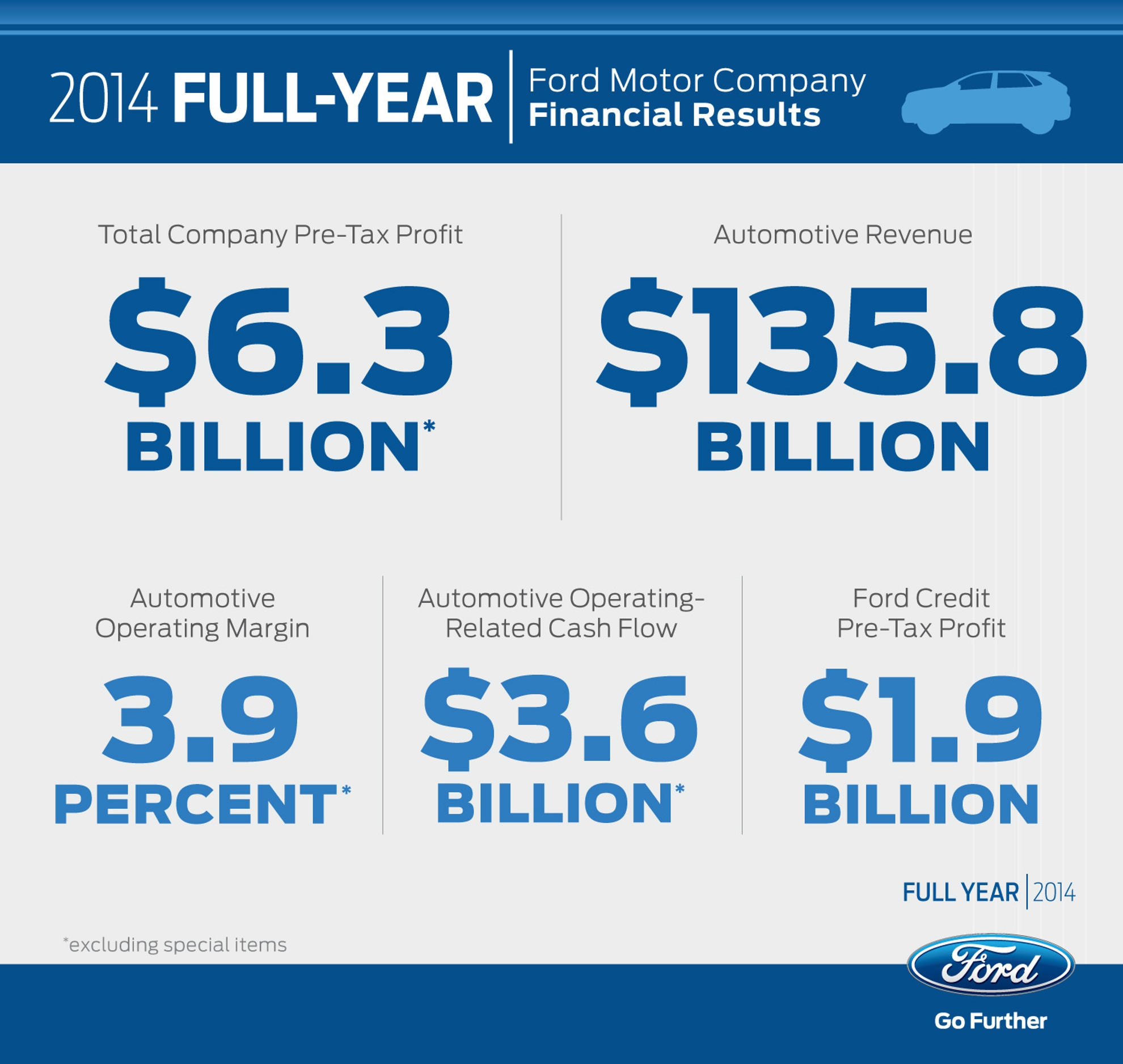 2014-Ford-Financials