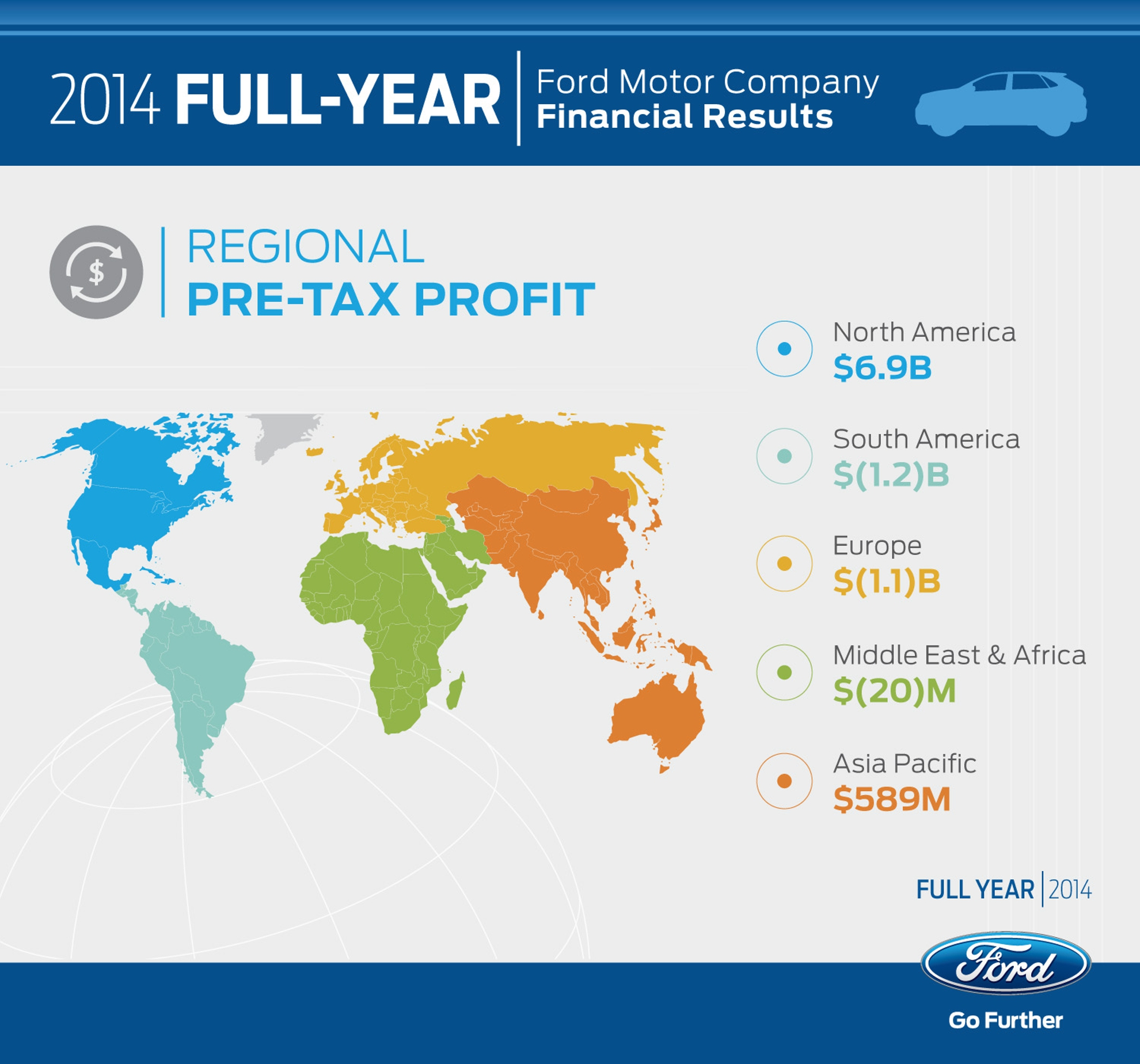 Ford-Financials-2014
