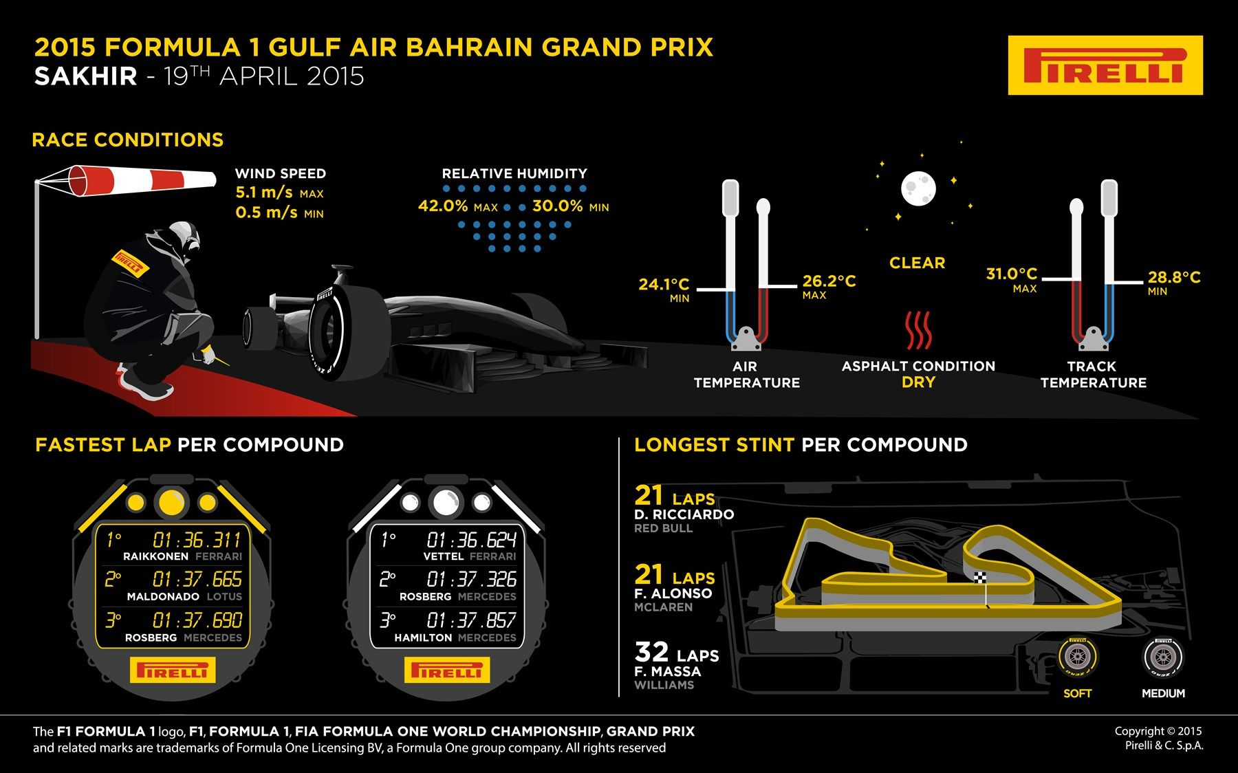 2015-Bahrain-Grand-Prix-Ferrari-Race-Results-compound